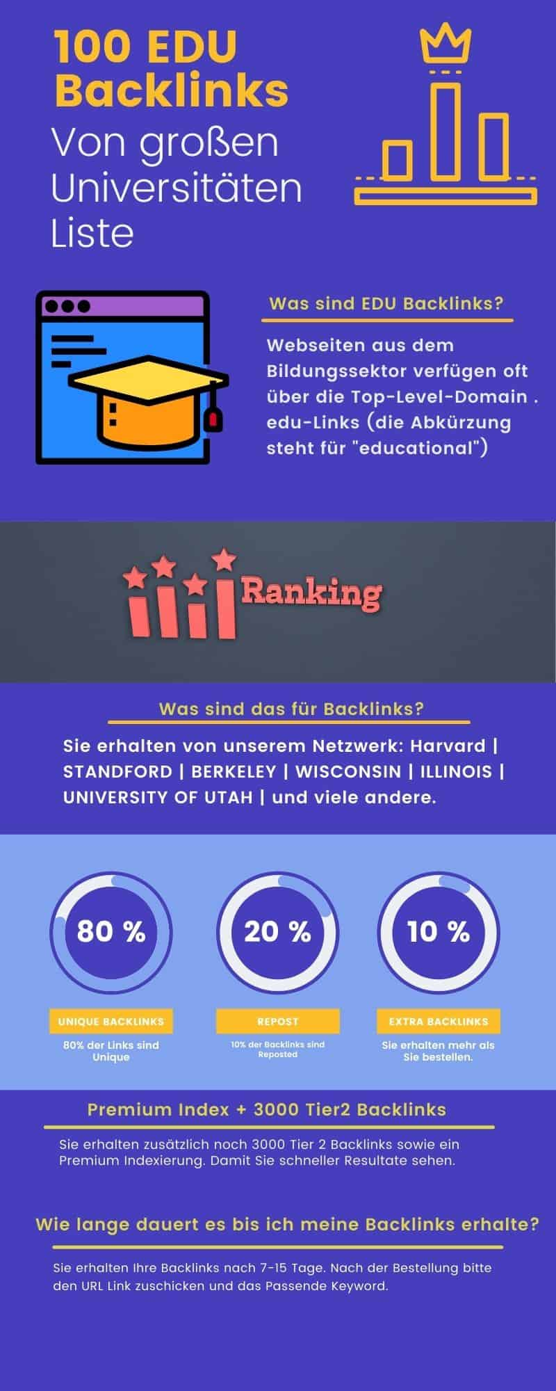 100 EDU Backlinks universitäten
